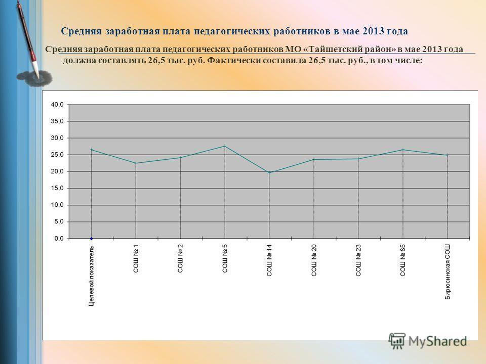Средняя заработная плата педагогических работников в мае 2013 года Средняя заработная плата педагогических работников МО «Тайшетский район» в мае 2013 года должна составлять 26,5 тыс. руб. Фактически составила 26,5 тыс. руб., в том числе: