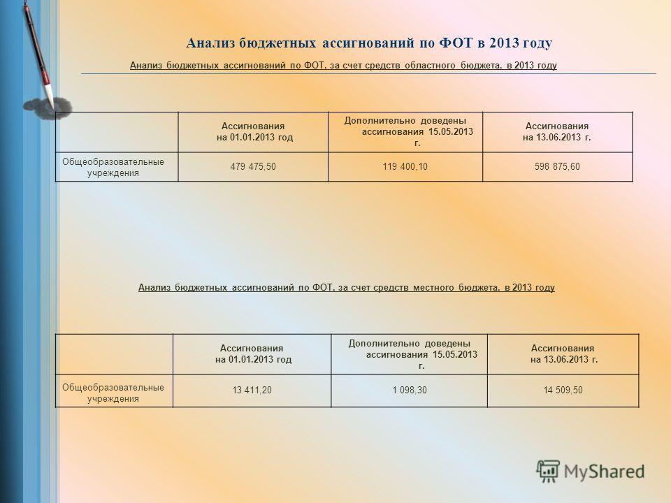 Анализ бюджетных ассигнований по ФОТ в 2013 году Анализ бюджетных ассигнований по ФОТ, за счет средств областного бюджета, в 2013 году Ассигнования на 01.01.2013 год Дополнительно доведены ассигнования 15.05.2013 г. Ассигнования на 13.06.2013 г. Обще