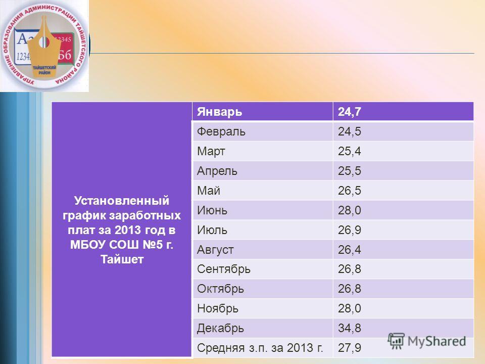 Установленный график заработных плат за 2013 год в МБОУ СОШ 5 г. Тайшет Январь24,7 Февраль24,5 Март25,4 Апрель25,5 Май26,5 Июнь28,0 Июль26,9 Август26,4 Сентябрь26,8 Октябрь26,8 Ноябрь28,0 Декабрь34,8 Средняя з.п. за 2013 г.27,9