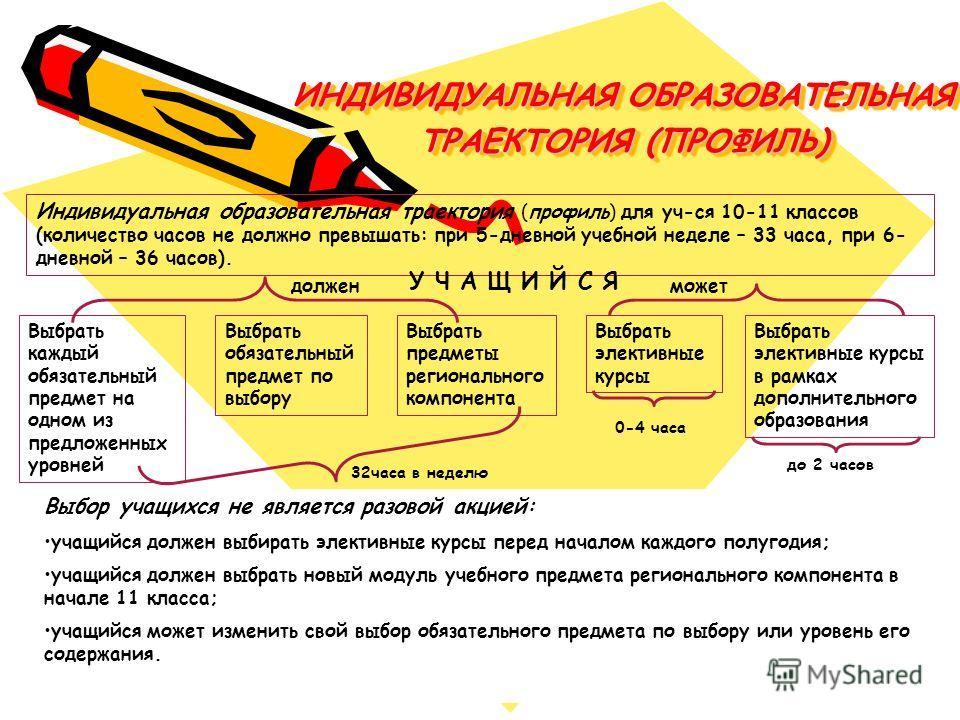 ИНДИВИДУАЛЬНАЯ ОБРАЗОВАТЕЛЬНАЯ ТРАЕКТОРИЯ (ПРОФИЛЬ) Индивидуальная образовательная траектория (профиль) для уч-ся 10-11 классов (количество часов не должно превышать: при 5-дневной учебной неделе – 33 часа, при 6- дневной – 36 часов). Выбрать каждый