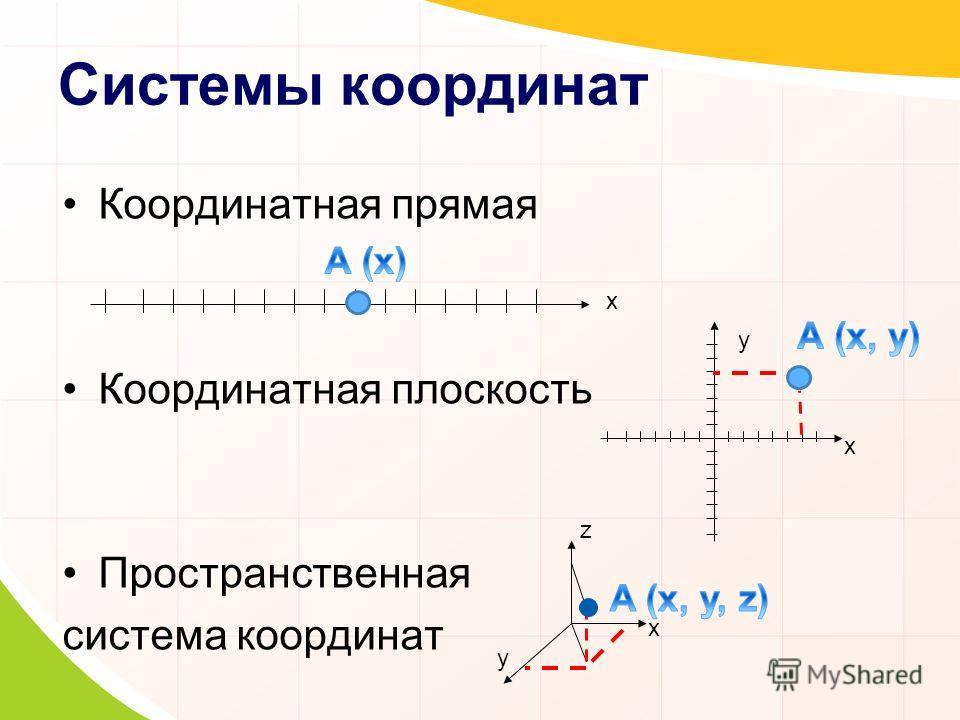 Системы координат Координатная прямая Координатная плоскость Пространственная система координат х х y x y z
