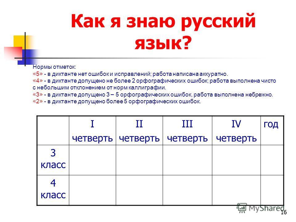 16 Как я знаю русский язык? I четверть II четверть III четверть IV четверть год 3 класс 4 класс Нормы отметок: « 5 » - в диктанте нет ошибок и исправлений; работа написана аккуратно. « 4 » - в диктанте допущено не более 2 орфографических ошибок; рабо