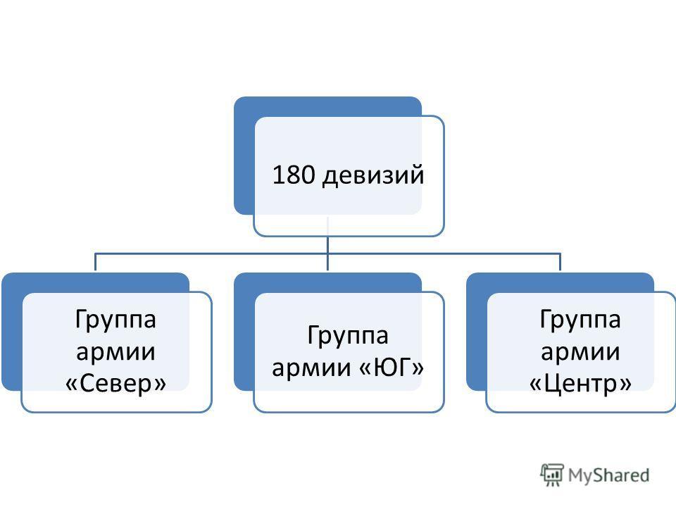 180 девизий Группа армии «Север» Группа армии «ЮГ» Группа армии «Центр»