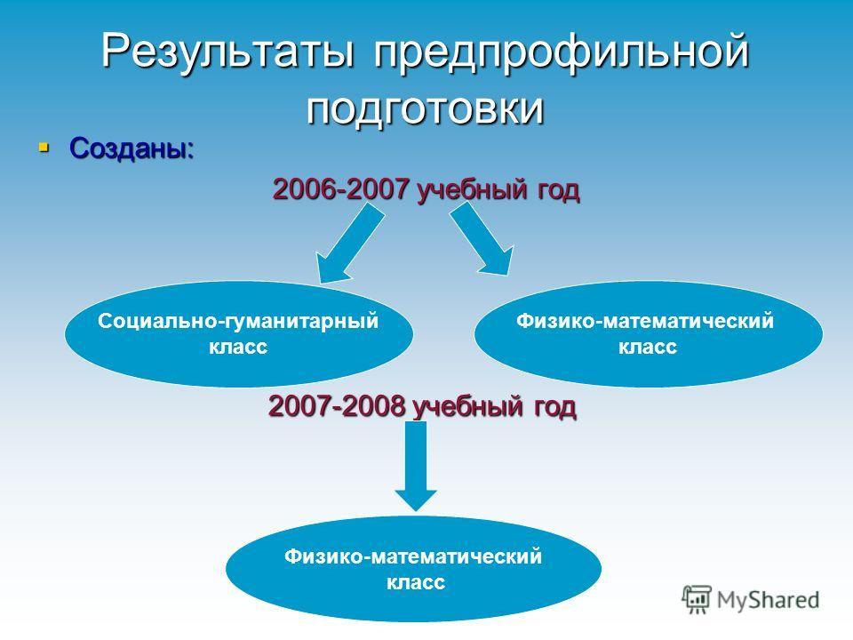 Результаты предпрофильной подготовки Созданы: 2006-2007 учебный год 2007-2008 учебный год Социально-гуманитарный класс Физико-математический класс Физико-математический класс