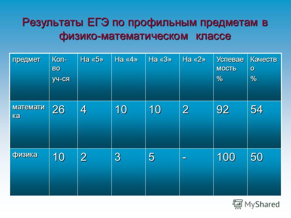 Результаты ЕГЭ по профильным предметам в физико-математическом классе предмет Кол- во уч-ся На «5» На «4» На «3» На «2» Успевае мость % Качеств о % математи ка 264101029254 физика10235-10050