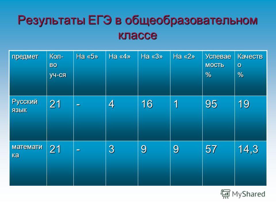 Результаты ЕГЭ в общеобразовательном классе предмет Кол- во уч-ся На «5» На «4» На «3» На «2» Успевае мость % Качеств о % Русский язык 21-41619519 математи ка 21-3995714,3
