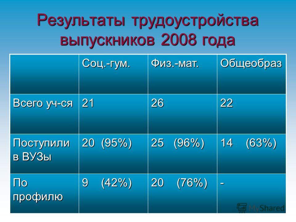 Результаты трудоустройства выпускников 2008 года Соц.-гум.Физ.-мат.Общеобраз Всего уч-ся 212622 Поступили в ВУЗы 20 (95%) 25 (96%) 14 (63%) По профилю 9 (42%) 20 (76%) -