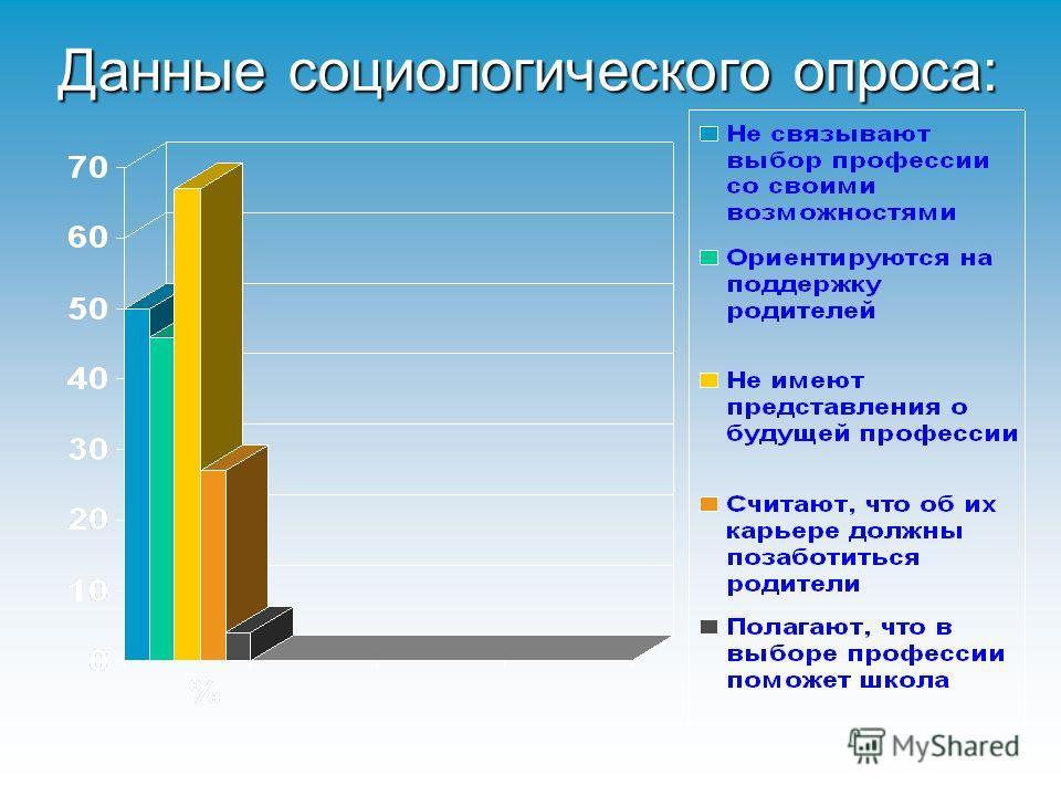 Данные социологического опроса: