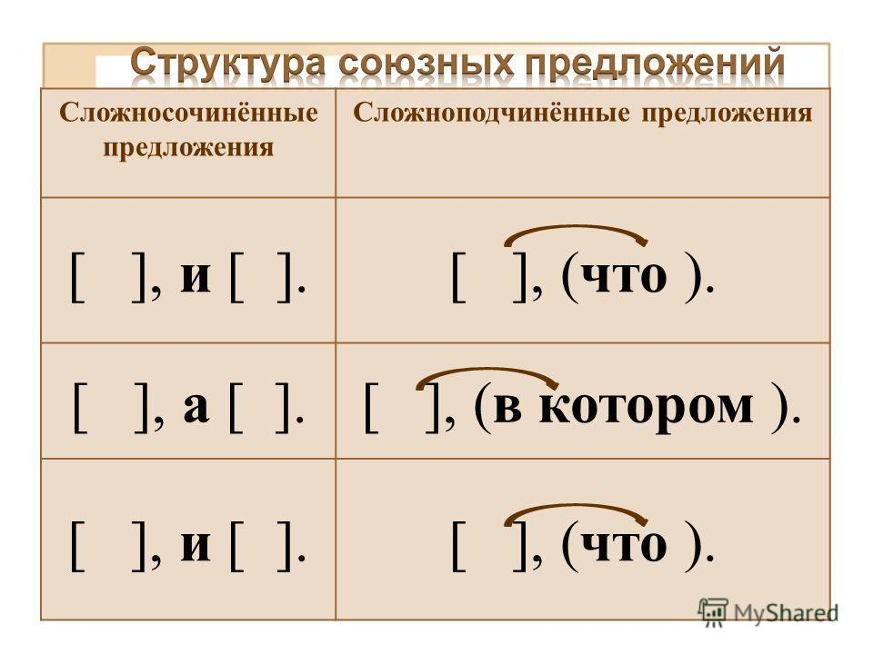 Сложносочинённые предложения Сложноподчинённые предложения [ ], и [ ].[ ], (что ). [ ], а [ ].[ ], (в котором ). [ ], и [ ].[ ], (что ).