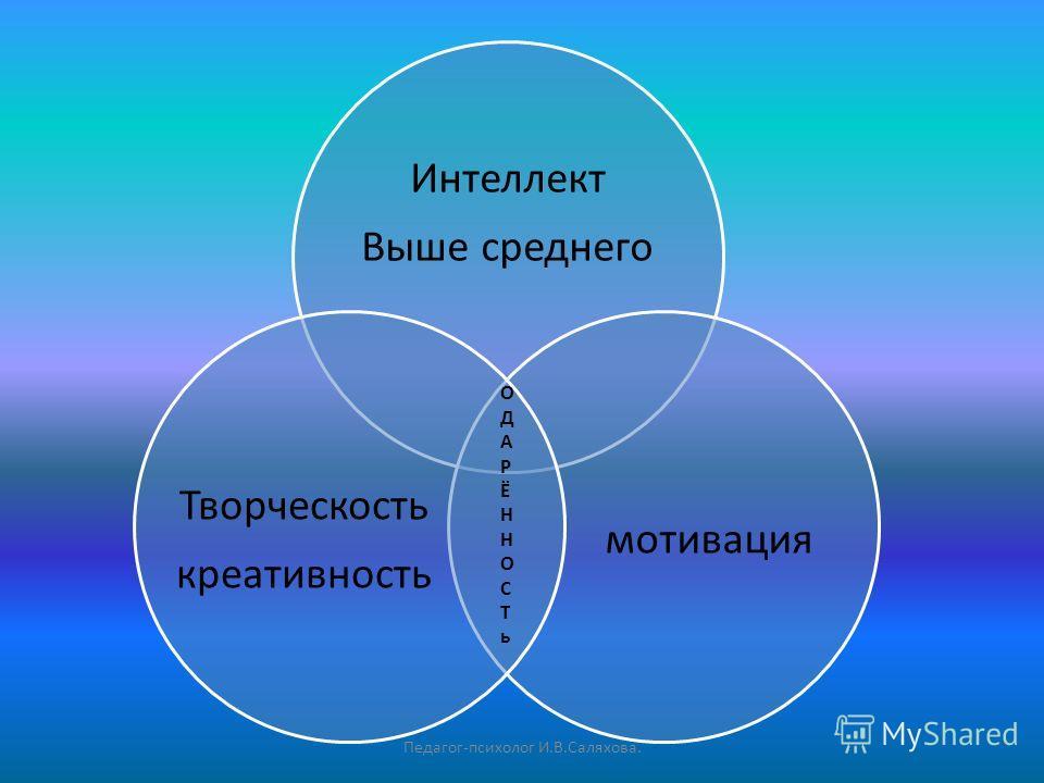 Интеллект Выше среднего мотивация Творческость креативность ОДАРЁННОСТьОДАРЁННОСТь Педагог-психолог И.В.Саляхова.