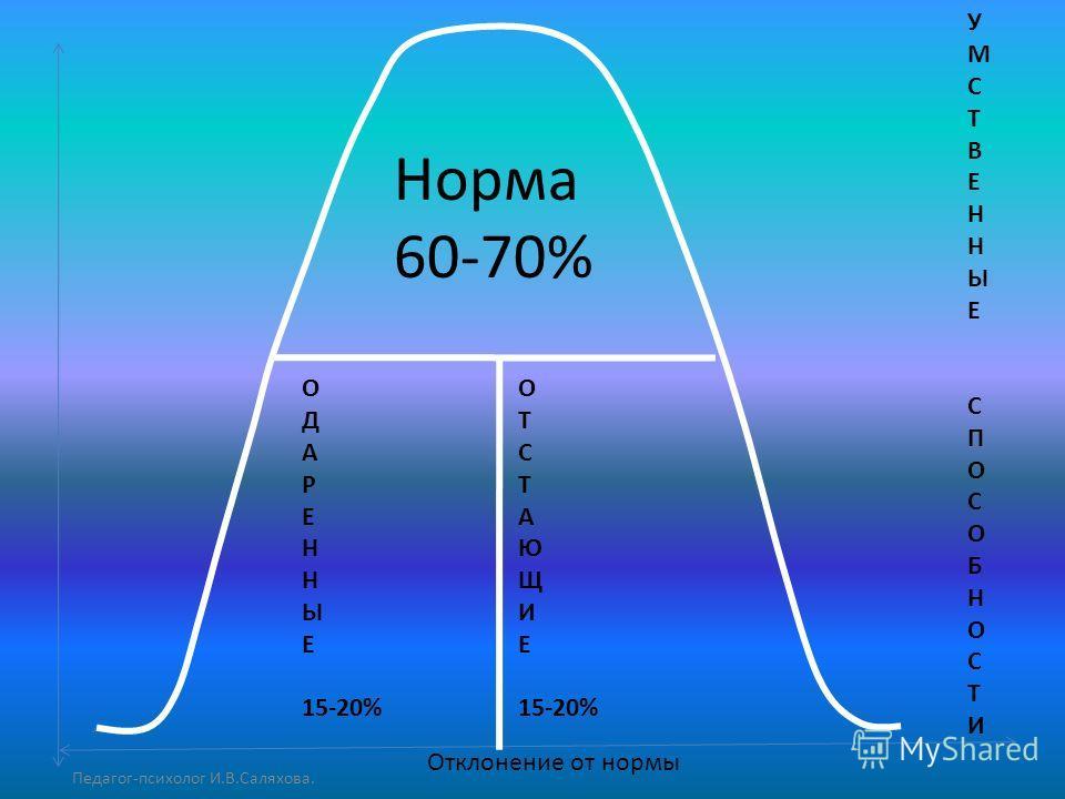 Норма 60-70% О Д А Р Е Н Ы Е 15-20% О Т С Т А Ю Щ И Е 15-20% УМСТВЕННЫЕСПОСОБНОСТИУМСТВЕННЫЕСПОСОБНОСТИ Отклонение от нормы Педагог-психолог И.В.Саляхова.