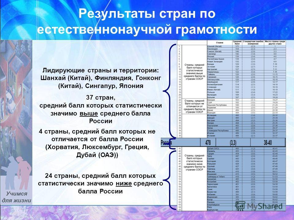 Результаты стран по естественнонаучной грамотности Лидирующие страны и территории: Шанхай (Китай), Финляндия, Гонконг (Китай), Сингапур, Япония 37 стран, средний балл которых статистически значимо выше среднего балла России 24 страны, средний балл ко