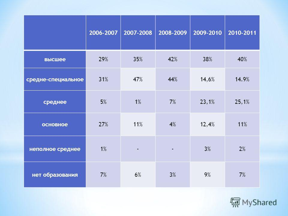 2006-20072007-20082008-20092009-20102010-2011 высшее29%35%42%38%40% средне-специальное31%47%44%14,6%14.9% среднее5%1%7%23,1%25,1% основное27%11%4%12,4%11% неполное среднее1%--3%2% нет образования7%6%3%9%7%