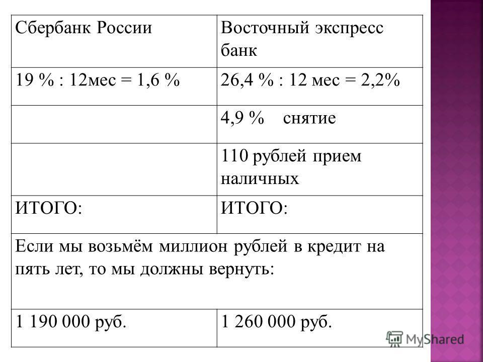 Сбербанк РоссииВосточный экспресс банк 19 % : 12мес = 1,6 %26,4 % : 12 мес = 2,2% 4,9 % снятие 110 рублей прием наличных ИТОГО: Если мы возьмём миллион рублей в кредит на пять лет, то мы должны вернуть: 1 190 000 руб.1 260 000 руб.