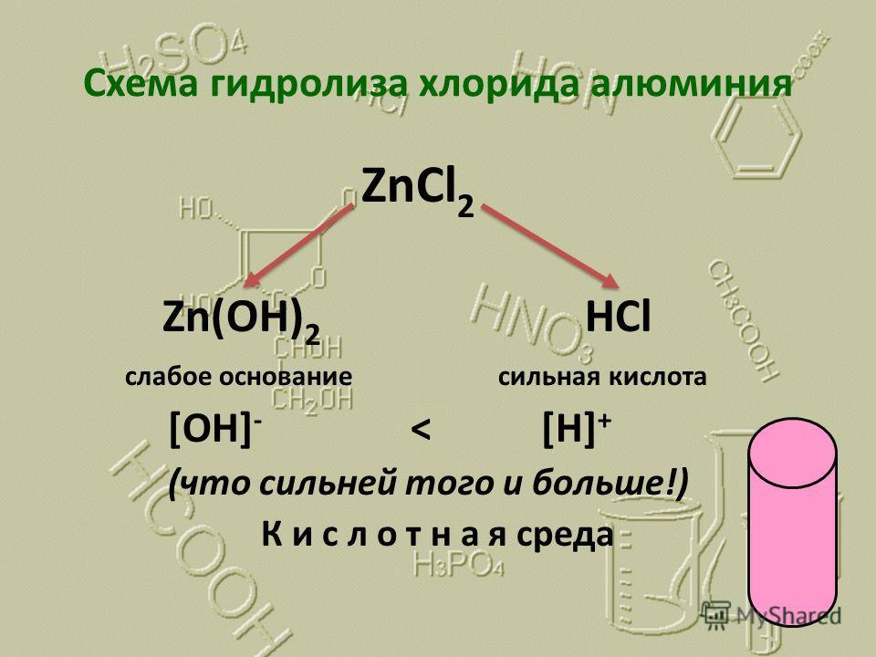 Схема гидролиза хлорида алюминия ZnCl 2 Zn(OH) 2 HCl слабое основание сильная кислота [OH] - < [H] + (что сильней того и больше!) К и с л о т н а я среда