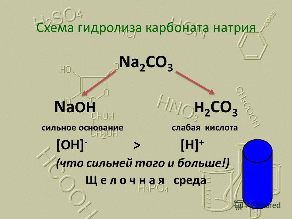 Схема гидролиза карбоната натрия Na 2 CO 3 Na OH H 2 CO 3 сильное основание слабая кислота [OH] - > [H] + (что сильней того и больше!) Щ е л о ч н а я среда