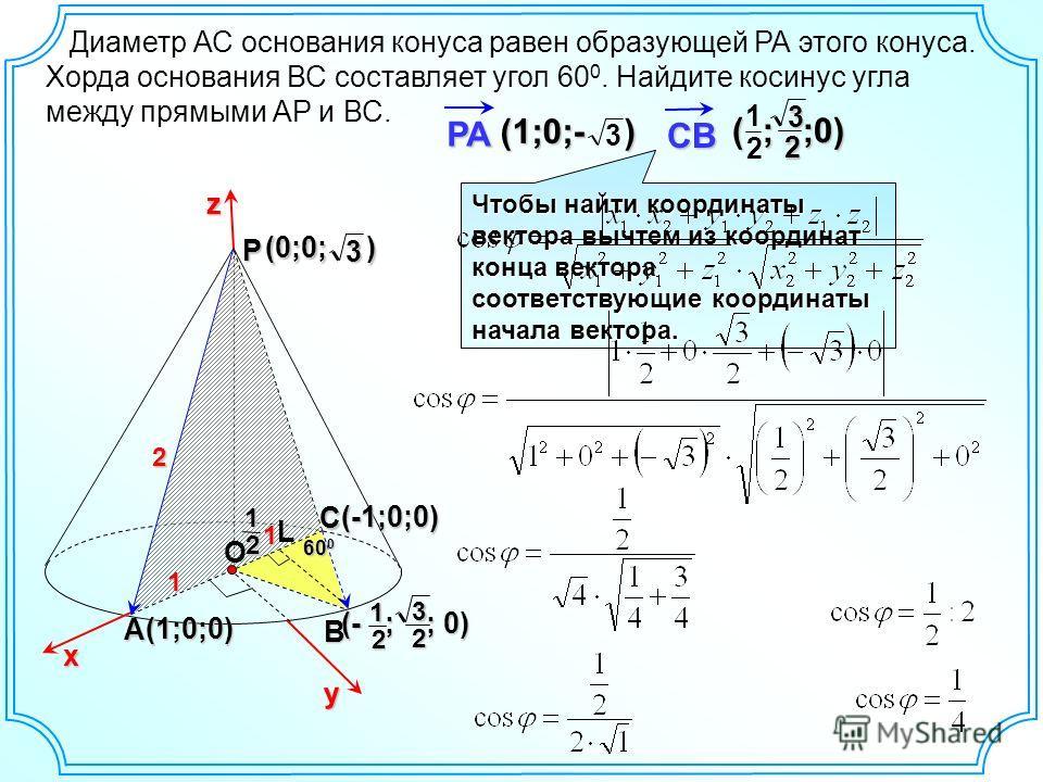 12 (- ; ; 0) 3 2 z Диаметр АС основания конуса равен образующей РА этого конуса. Хорда основания ВС составляет угол 60 0. Найдите косинус угла между прямыми АР и ВС. Р В A 2 х y (1;0;0) С 60 0 О 11(-1;0;0) (0;0; ) 3 12 L Чтобы найти координаты вектор