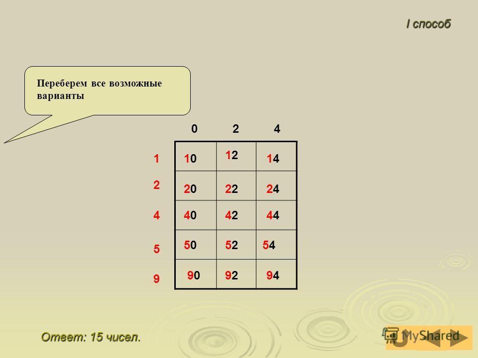 Задача 4 Сколько четных двузначных чисел можно составить из цифр 0,1,2,4,5,9?