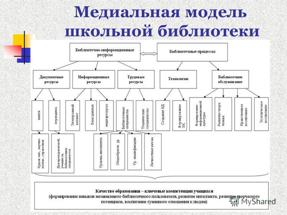 Медиальная модель школьной библиотеки