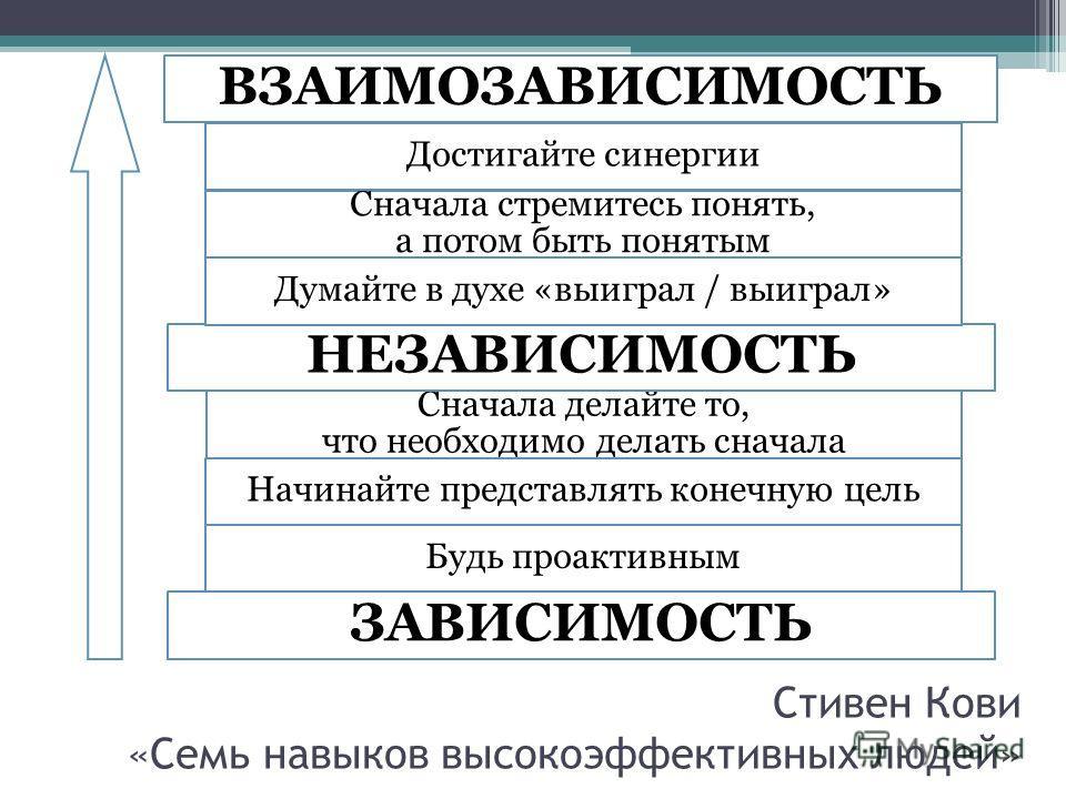 Стивен Кови «Семь навыков высокоэффективных людей» Будь проактивным Сначала делайте то, что необходимо делать сначала Начинайте представлять конечную цель ЗАВИСИМОСТЬ ВЗАИМОЗАВИСИМОСТЬ НЕЗАВИСИМОСТЬ Думайте в духе «выиграл / выиграл» Сначала стремите