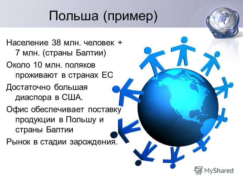 Польша (пример) Население 38 млн. человек + 7 млн. (страны Балтии) Около 10 млн. поляков проживают в странах ЕС Достаточно большая диаспора в США. Офис обеспечивает поставку продукции в Польшу и страны Балтии Рынок в стадии зарождения.