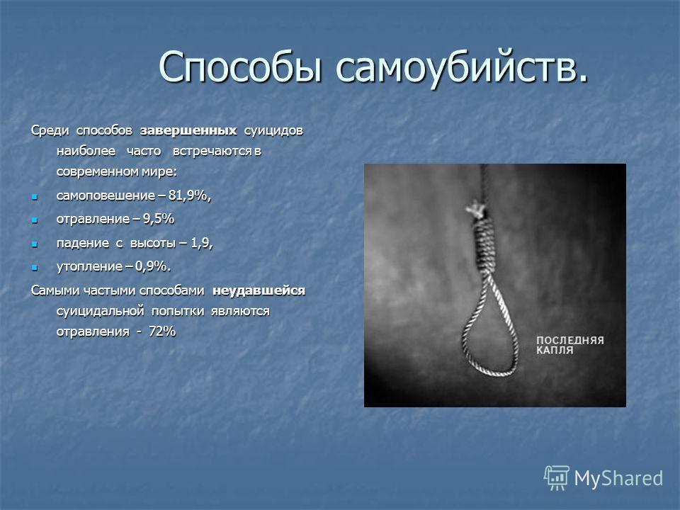 Способы самоубийств. Среди способов завершенных суицидов наиболее часто встречаются в современном мире: самоповешение – 81,9%, самоповешение – 81,9%, отравление – 9,5% отравление – 9,5% падение с высоты – 1,9, падение с высоты – 1,9, утопление – 0,9%