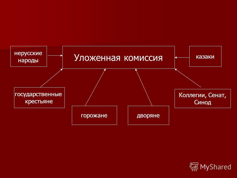Уложенная комиссия нерусские народы государственные крестьяне горожанедворяне Коллегии, Сенат, Синод казаки