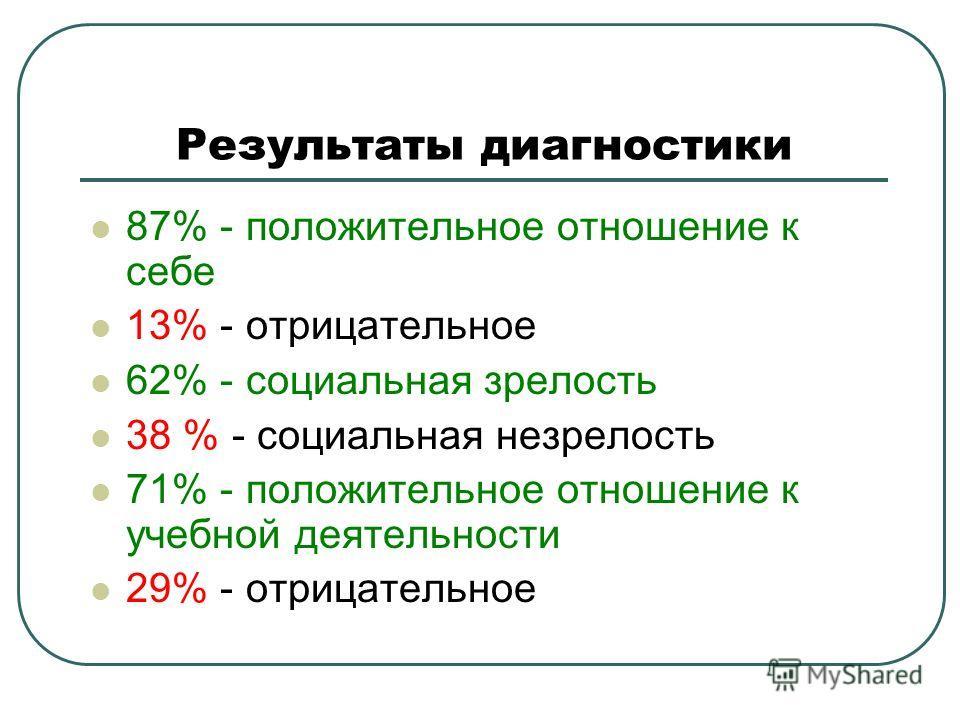 Результаты диагностики 87% - положительное отношение к себе 13% - отрицательное 62% - социальная зрелость 38 % - социальная незрелость 71% - положительное отношение к учебной деятельности 29% - отрицательное