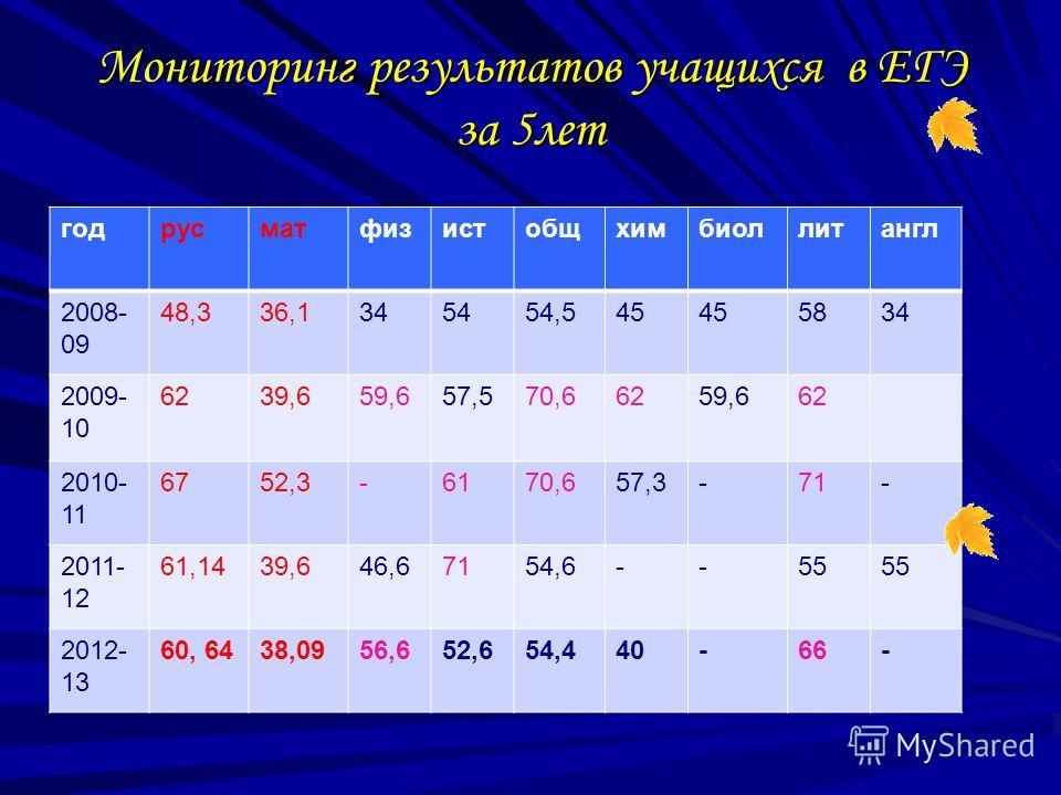 Мониторинг результатов учащихся в ЕГЭ за 5лет годрусматфизистобщхимбиоллитангл 2008- 09 48,336,1345454,545 5834 2009- 10 6239,659,657,570,66259,662 2010- 11 6752,3-6170,657,3-71- 2011- 12 61,1439,646,67154,6--55 2012- 13 60, 6438,0956,652,654,440-66-