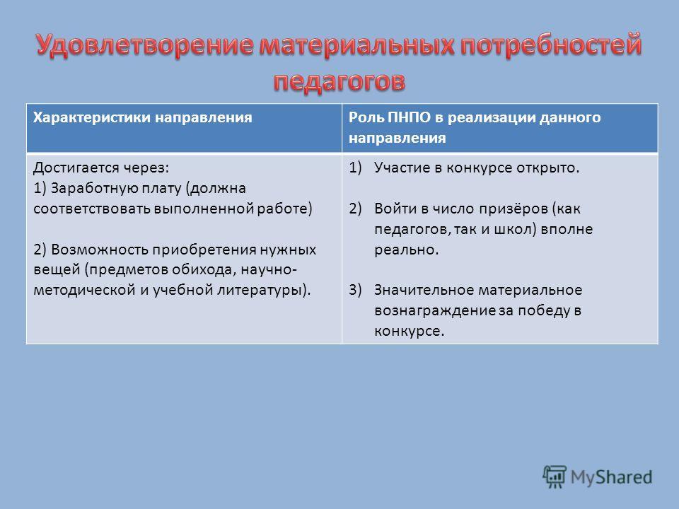 Характеристики направленияРоль ПНПО в реализации данного направления Достигается через: 1) Заработную плату (должна соответствовать выполненной работе) 2) Возможность приобретения нужных вещей (предметов обихода, научно- методической и учебной литера