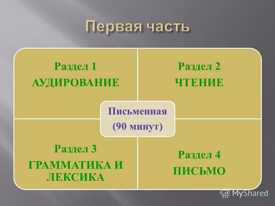 Раздел 1 АУДИРОВАНИЕ Раздел 2 ЧТЕНИЕ Раздел 3 ГРАММАТИКА И ЛЕКСИКА Раздел 4 ПИСЬМО Письменная (90 минут)