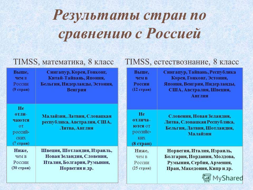 Результаты стран по сравнению с Россией TIMSS, математика, 8 классTIMSS, естествознание, 8 класс Выше, чем в России (9 стран) Сингапур, Корея, Гонконг, Китай-Тайвань, Япония, Бельгия, Нидерланды, Эстония, Венгрия Не отли- чаются от россий- ских (7 ст