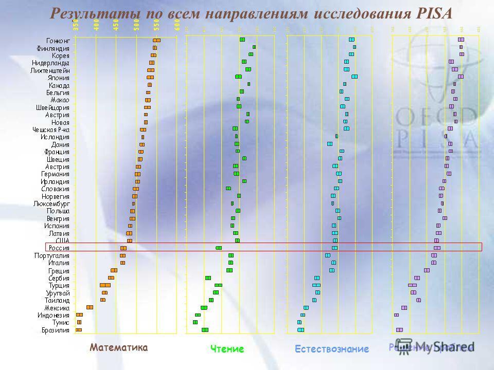 Результаты по всем направлениям исследования PISA Математика ЧтениеЕстествознание Решение проблем