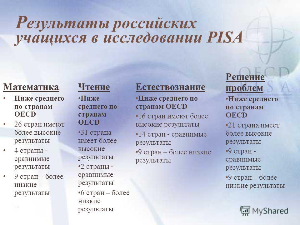 Р езультаты российских учащихся в исследовании PISA Математика Ниже среднего по странам OECD 26 стран имеют более высокие результаты 4 страны - сравнимые результаты 9 стран – более низкие результаты Чтение Ниже среднего по странам OECD 31 страна имее