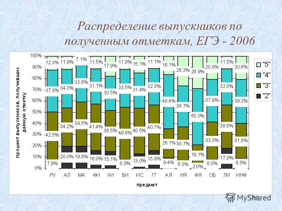 34 Распределение выпускников по полученным отметкам, ЕГЭ - 2006