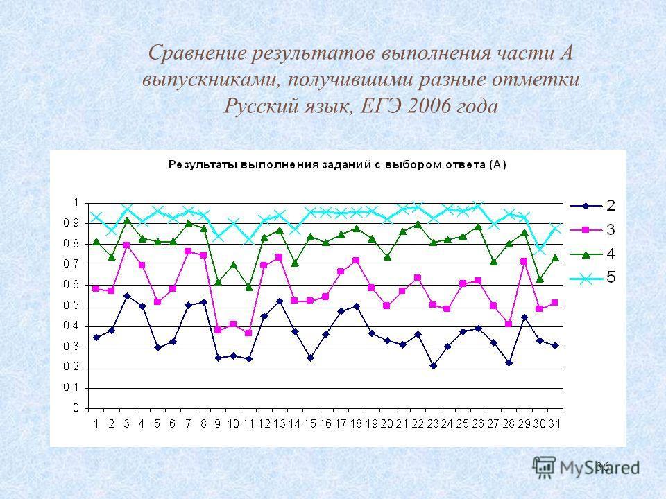 36 Сравнение результатов выполнения части А выпускниками, получившими разные отметки Русский язык, ЕГЭ 2006 года
