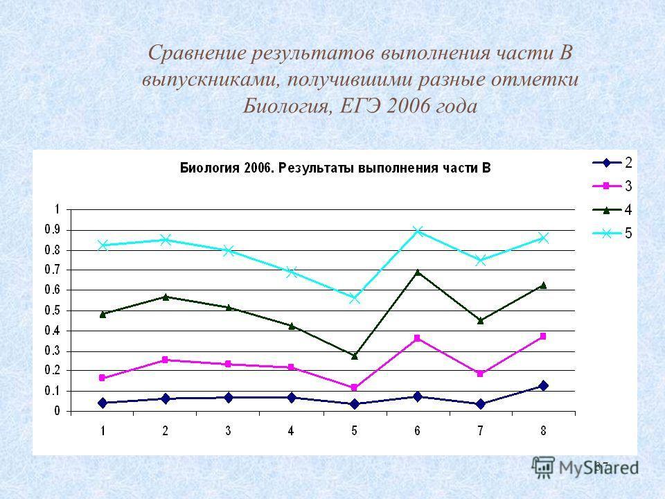 37 Сравнение результатов выполнения части В выпускниками, получившими разные отметки Биология, ЕГЭ 2006 года