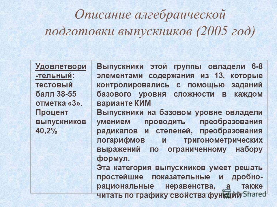 Описание алгебраической подготовки выпускников (2005 год) Удовлетвори -тельный: тестовый балл 38-55 отметка «3». Процент выпускников 40,2% Выпускники этой группы овладели 6-8 элементами содержания из 13, которые контролировались с помощью заданий баз