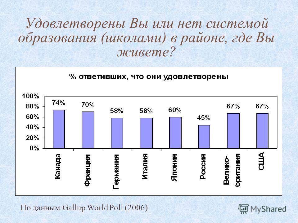 Удовлетворены Вы или нет системой образования (школами) в районе, где Вы живете? По данным Gallup World Poll (2006)