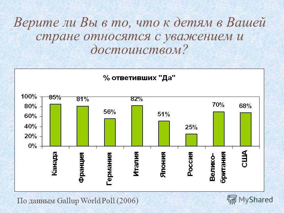 Верите ли Вы в то, что к детям в Вашей стране относятся с уважением и достоинством? По данным Gallup World Poll (2006)