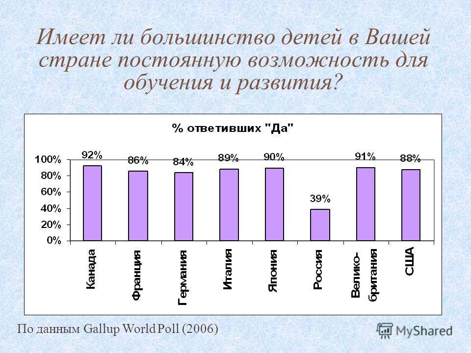 Имеет ли большинство детей в Вашей стране постоянную возможность для обучения и развития? По данным Gallup World Poll (2006)
