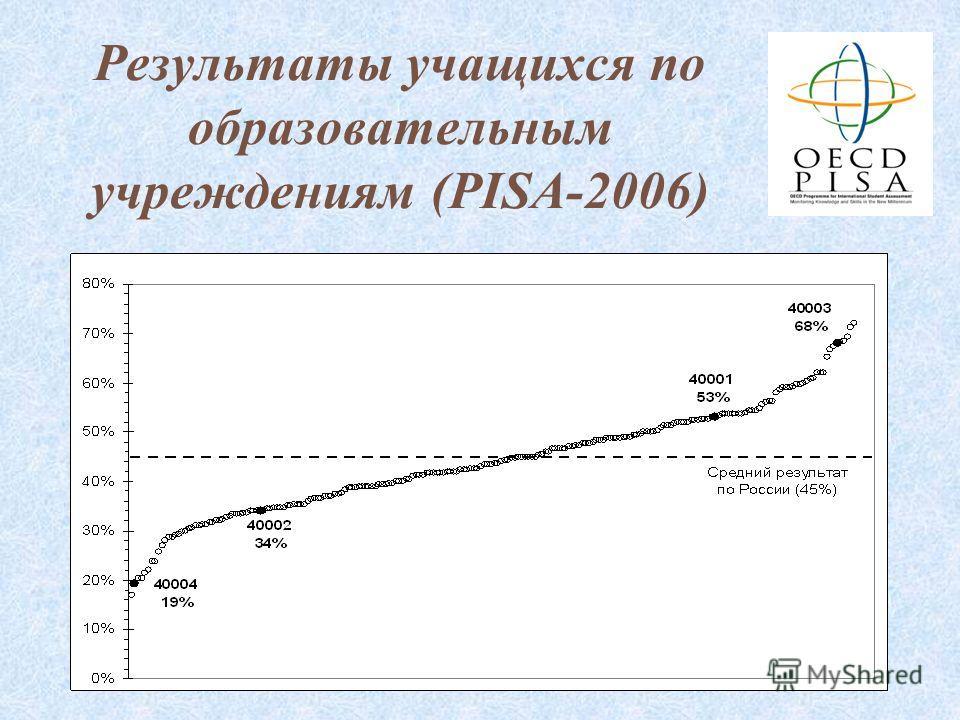 58 Результаты учащихся по образовательным учреждениям (PISA-2006)