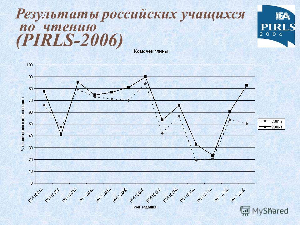60 Результаты российских учащихся по чтению (PIRLS-2006)