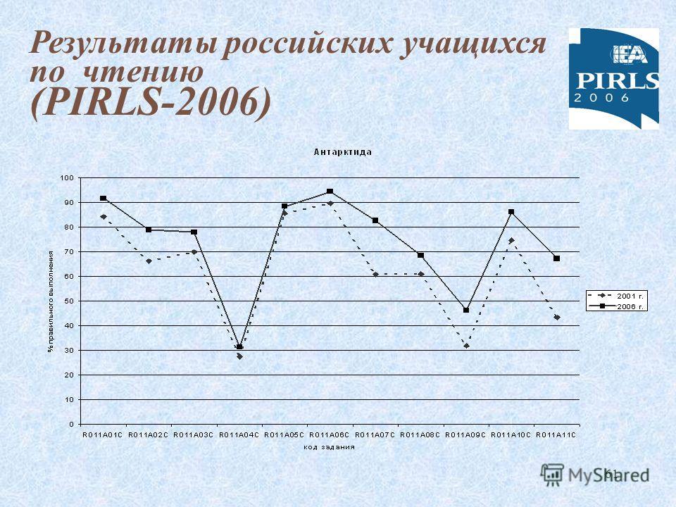 61 Результаты российских учащихся по чтению (PIRLS-2006)