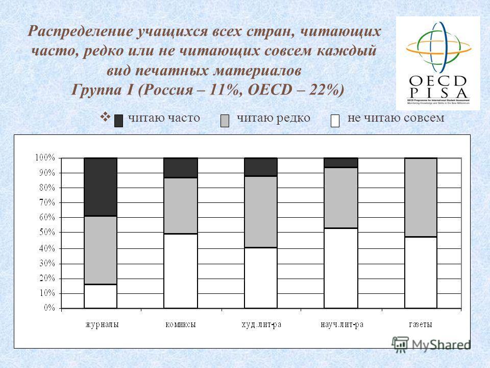 74 Распределение учащихся всех стран, читающих часто, редко или не читающих совсем каждый вид печатных материалов Группа I (Россия – 11%, OECD – 22%) читаю часто читаю редко не читаю совсем