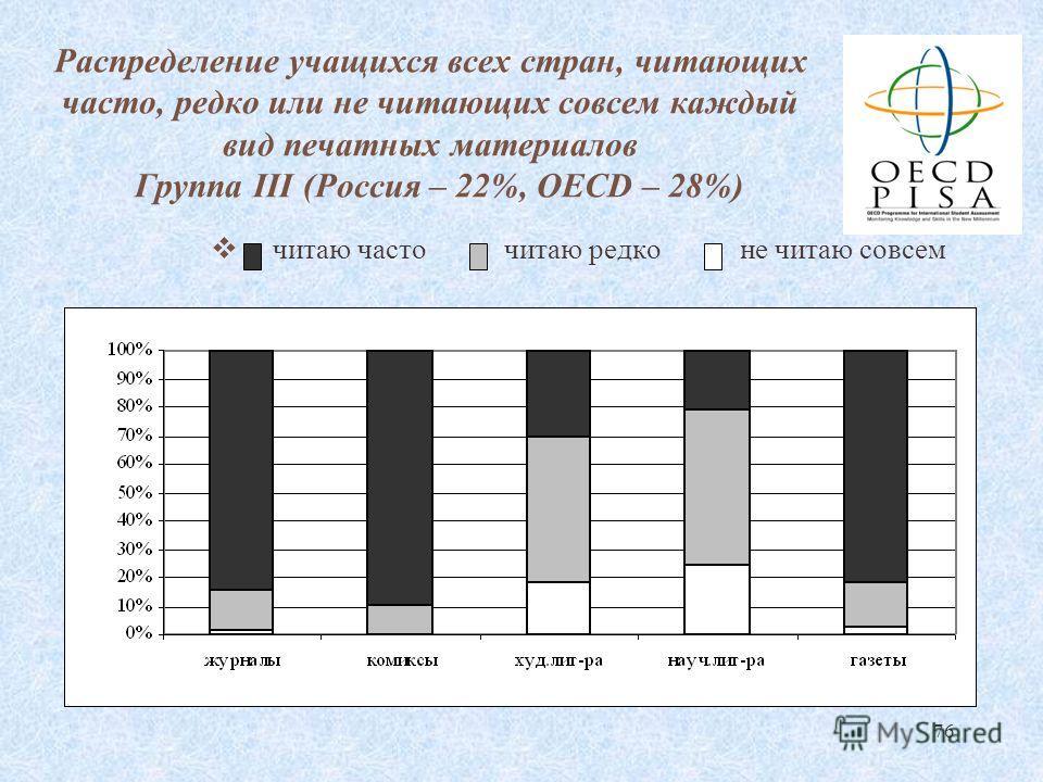 76 Распределение учащихся всех стран, читающих часто, редко или не читающих совсем каждый вид печатных материалов Группа III (Россия – 22%, OECD – 28%) читаю часто читаю редко не читаю совсем