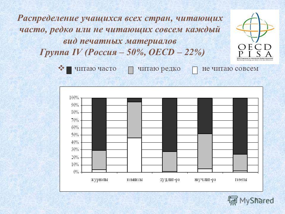 77 Распределение учащихся всех стран, читающих часто, редко или не читающих совсем каждый вид печатных материалов Группа IV (Россия – 50%, OECD – 22%) читаю часто читаю редко не читаю совсем