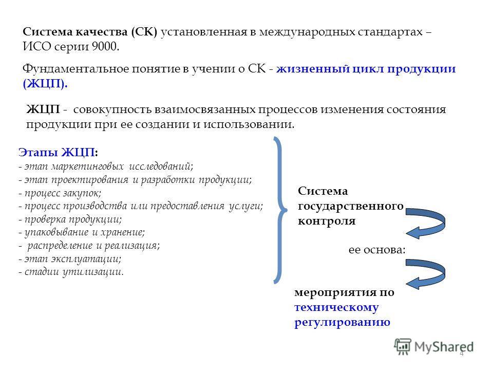 4 Система качества (СК) установленная в международных стандартах – ИСО серии 9000. Фундаментальное понятие в учении о СК - жизненный цикл продукции (ЖЦП). ЖЦП - совокупность взаимосвязанных процессов изменения состояния продукции при ее создании и ис