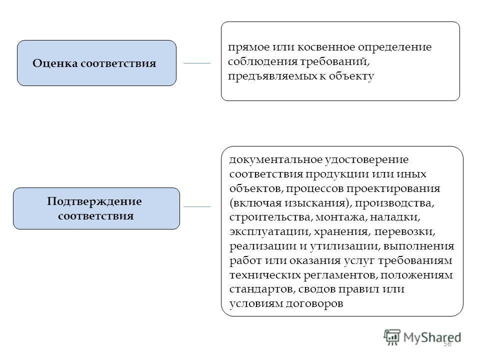 56 Оценка соответствия прямое или косвенное определение соблюдения требований, предъявляемых к объекту Подтверждение соответствия документальное удостоверение соответствия продукции или иных объектов, процессов проектирования (включая изыскания), про