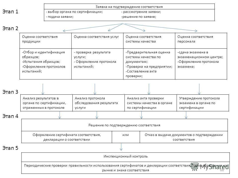 66 Заявка на подтверждение соответствия - выбор органа по сертификации; - подача заявки; - рассмотрение заявки; -решение по заявке; Оценка соответствия продукции Оценка соответствия услугОценка соответствия системы качества Оценка соответствия персон